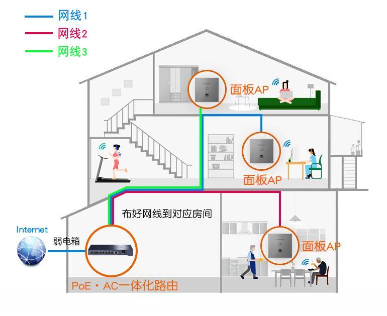 家用AC+AP WIFI覆盖方案示意图
