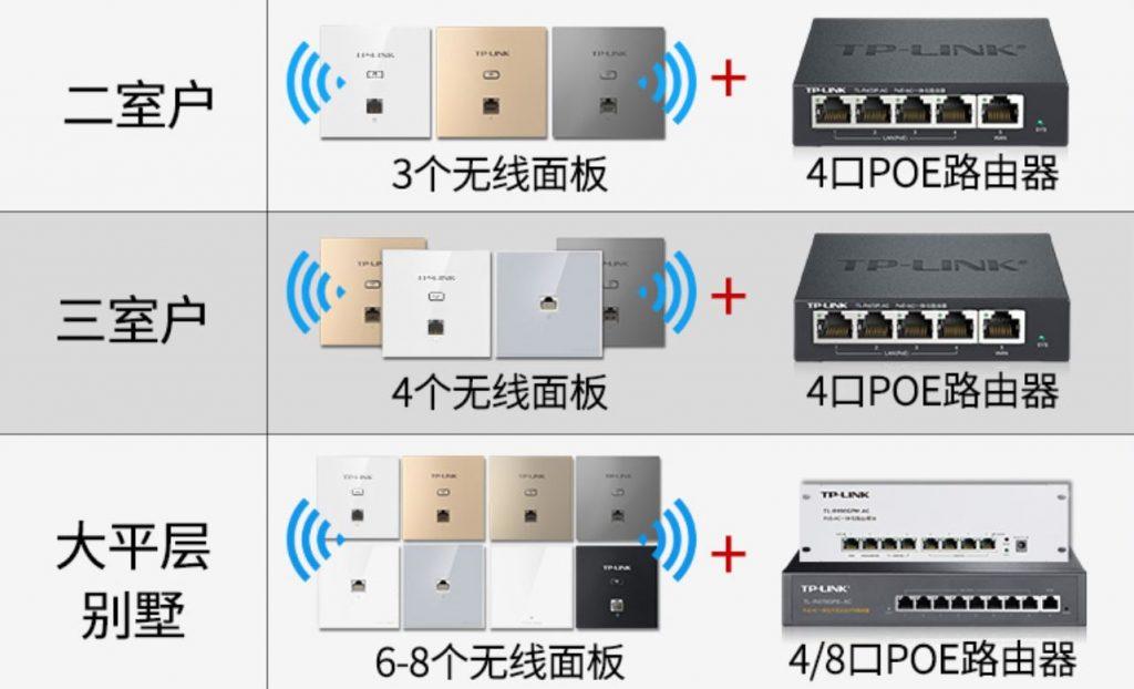 TP-link家用面板AP解决方案