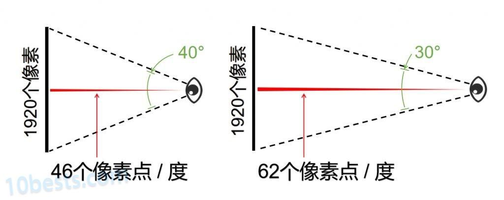 角分辨率决定电视的最小观看距离