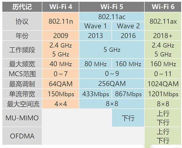 什么是WIFI6