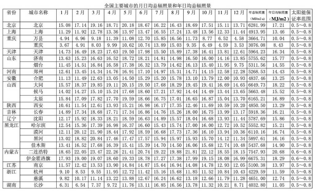 全国主要城市月日均辐照一
