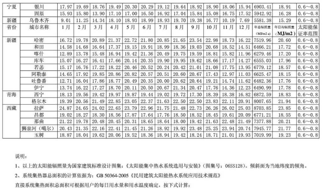 全国主要城市月日均辐照三