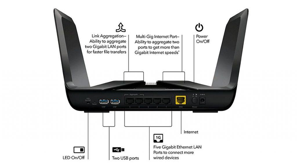 网件 NightHawk RAX80 Wi-Fi6路由接口