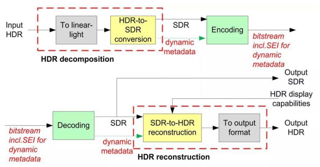 特艺SL-HDR1 HDR的工作原理