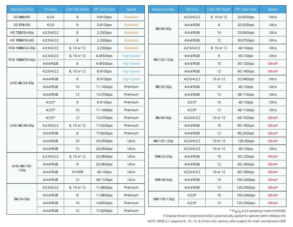 HDMI-2.1标准支持的分辨率和刷新率