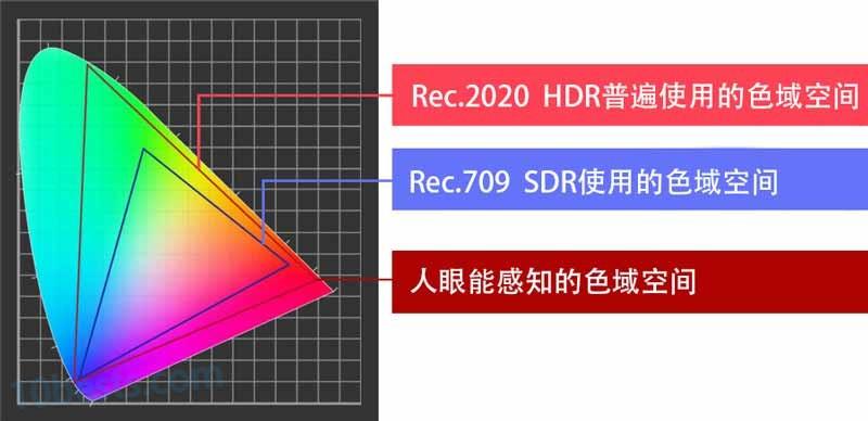 HDR和SDR色域空间对比