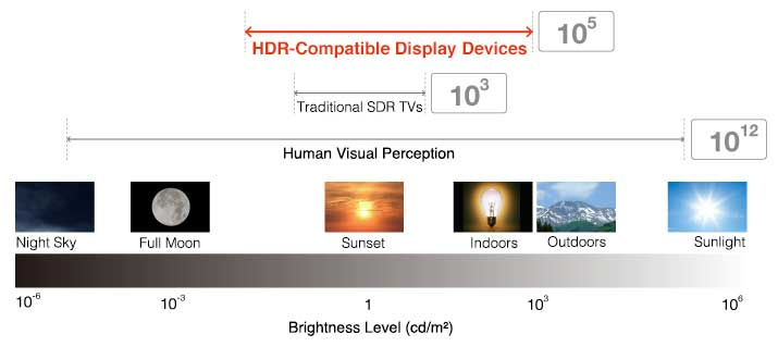HDR大大拓展了电视的动态对比度范围