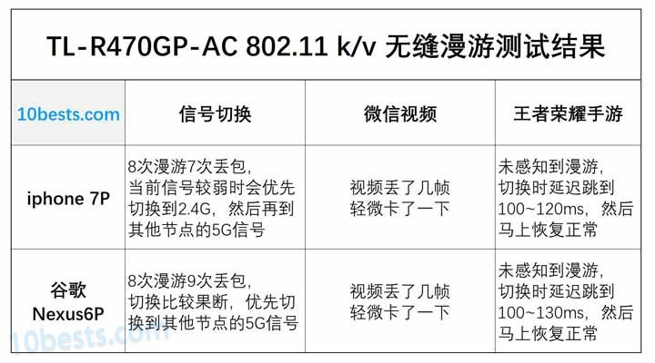 TL-R470GP-AC-802.11kv-无缝漫游测试结果汇总