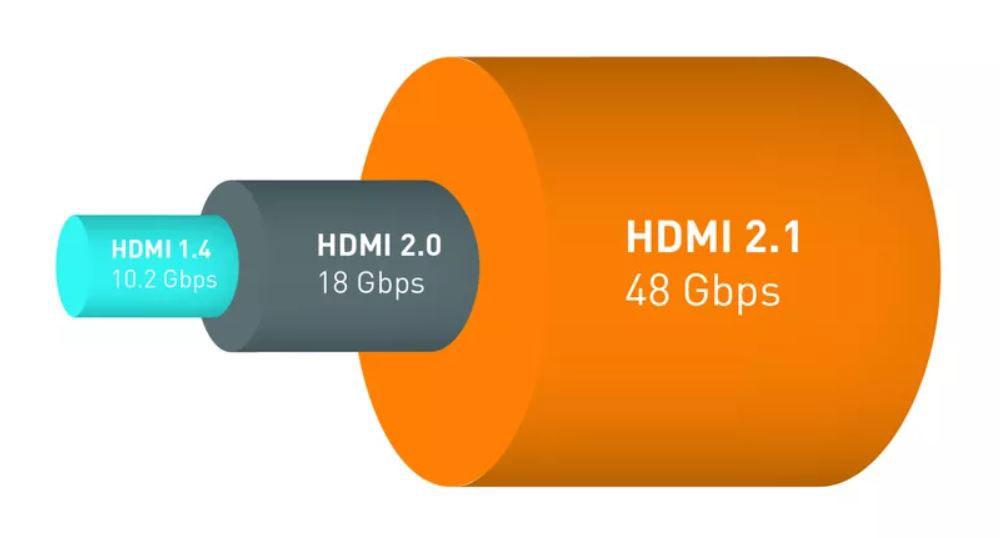 hdmi2.1、2.0和1.4带宽对比