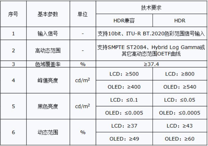《HDR显示技术认证规范》