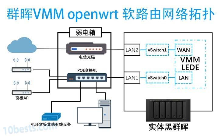 群晖VMM安装配置openwrt/LEDE软路由保姆级教程