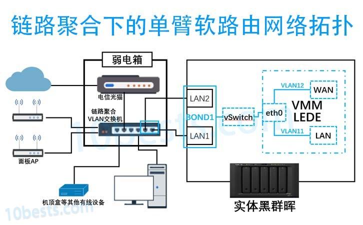 群晖VMM链路聚合下的单臂软路由配置保姆级教程
