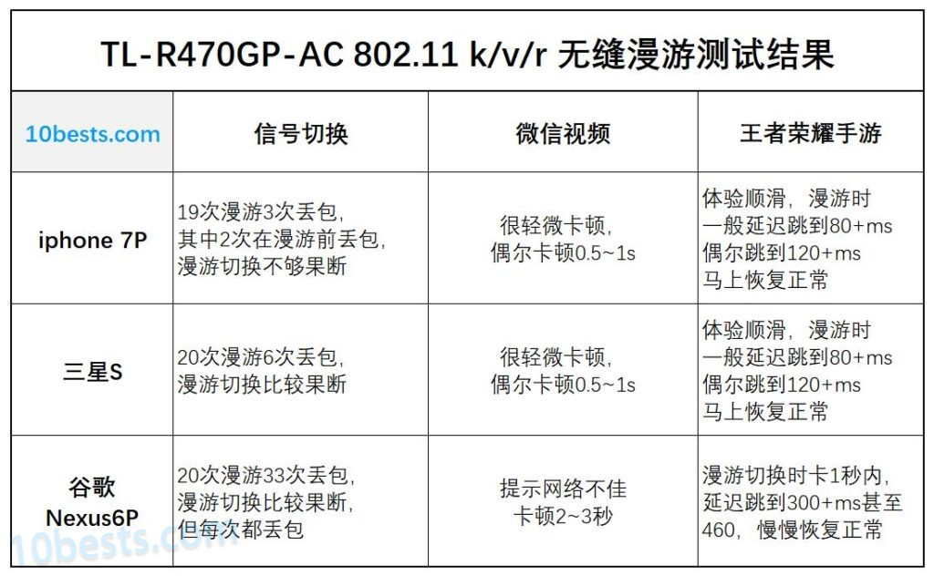 TL-R470GP-AC-802.11-kvr-无缝漫游测试总结