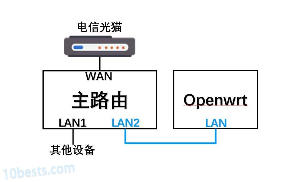 Openwrt旁路由网络拓扑-cover