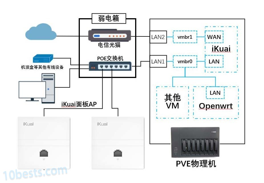 PVE下爱快iKuai主软路由和Openwrt LEDE旁软路由网络拓扑