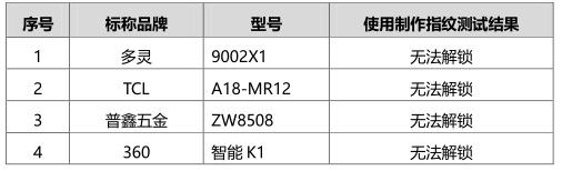 京津冀消协2019年智能门锁测试报告-假指纹测试