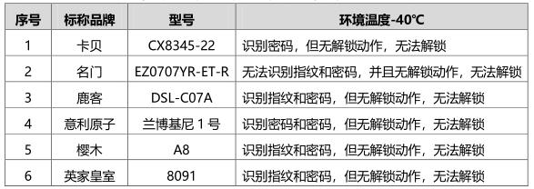 京津冀消协2019年智能门锁测试报告-环境测试