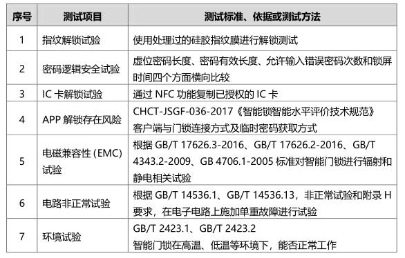 京津冀消协2019年智能门锁测试项目