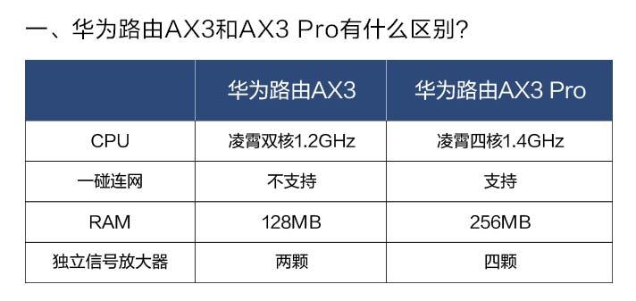 华为路由AX3和AX3-Pro有什么区别