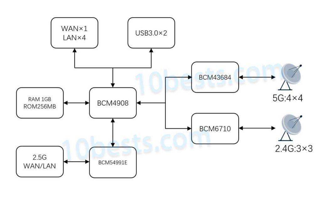 华硕RT-AX86U-Wi-Fi6路由器芯片示意图