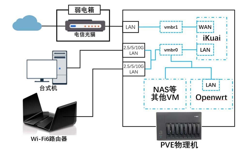 PVE虚拟万兆交换机网络拓扑