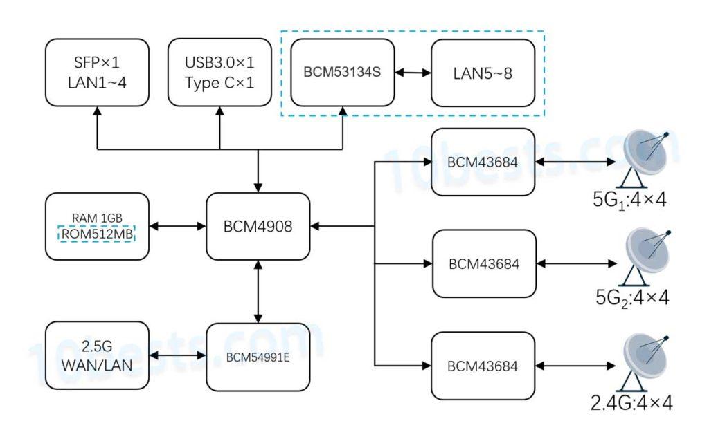 TP-LINK-TL-XTR11060-Wi-Fi6路由器芯片示意图