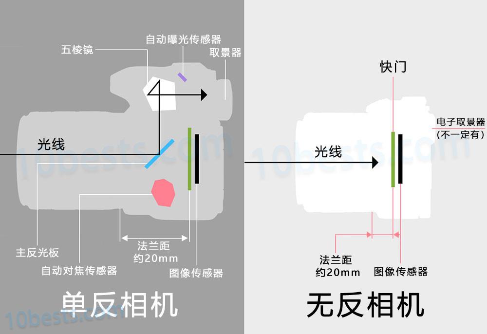 单反和无反相机(微单)的差异