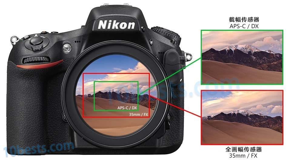 截幅和全画幅相机视场对比