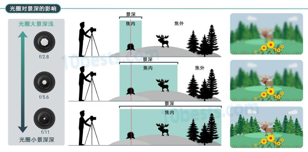 摄影新手选购入门相机常问的十个问题
