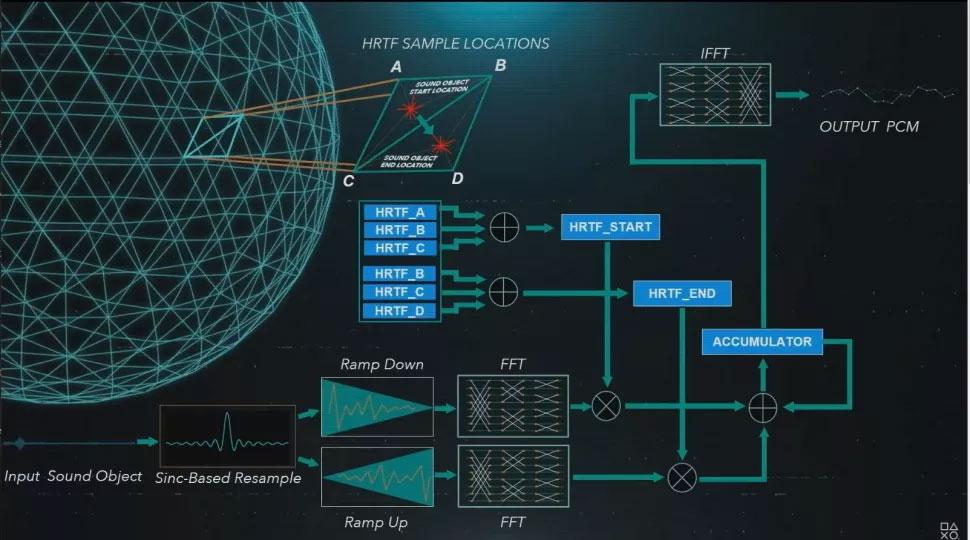 ps5_9_Tempest-3D-audio-tech-3D音频